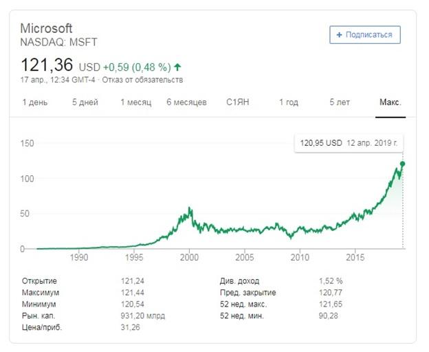 акции Microsoft котировки