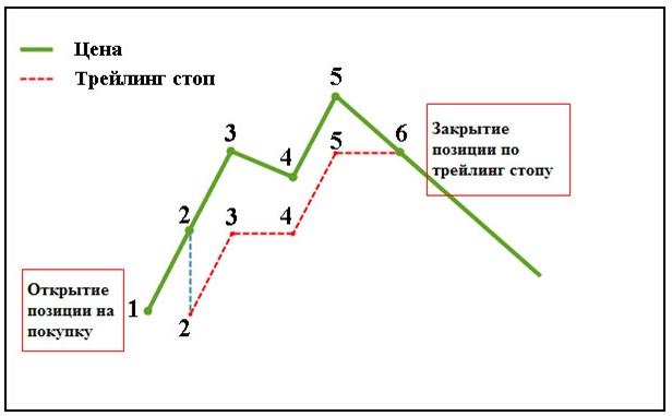 трейлинг-стоп пример закрытие позиции по трейдинг-стопу