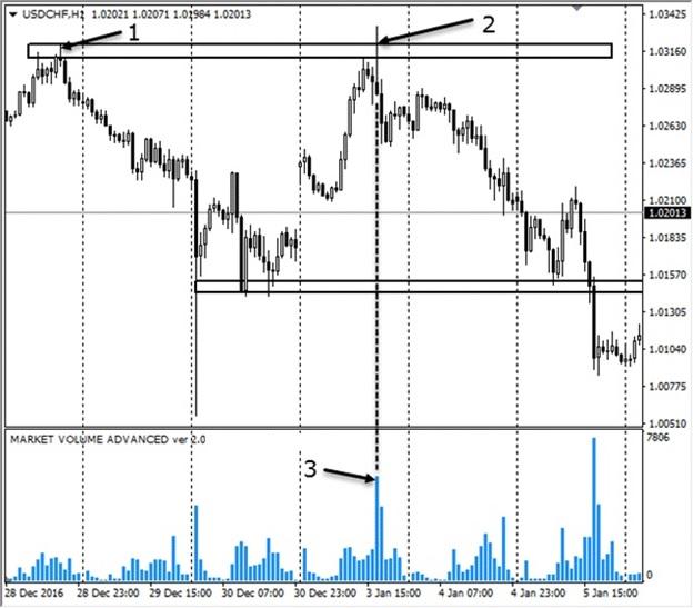 точки входа в рынок применение индикатора объема