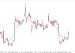 индикатор ATR на графике