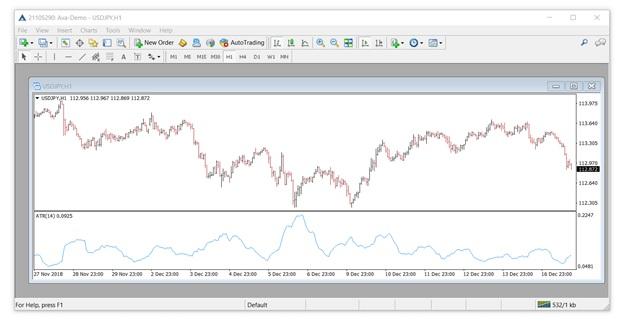 Как действует Форекс индикатор ATR?