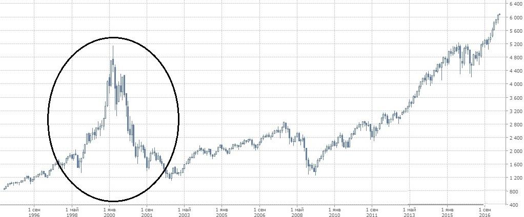 количественное смягчение график