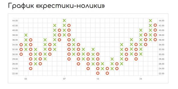 Просматривая онлайн график торговли, трейдер должен получать максимум информации в наиболее удобном виде.