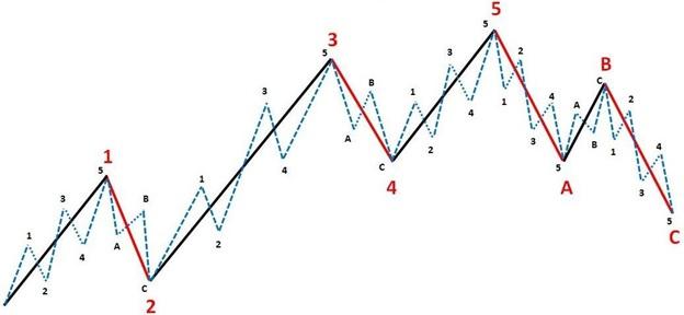 волновой анализ 6 настроений рынка