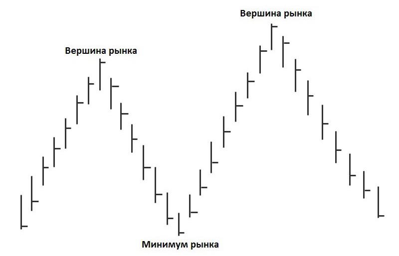 безубыточные стратегии минимум и  вершина рынка