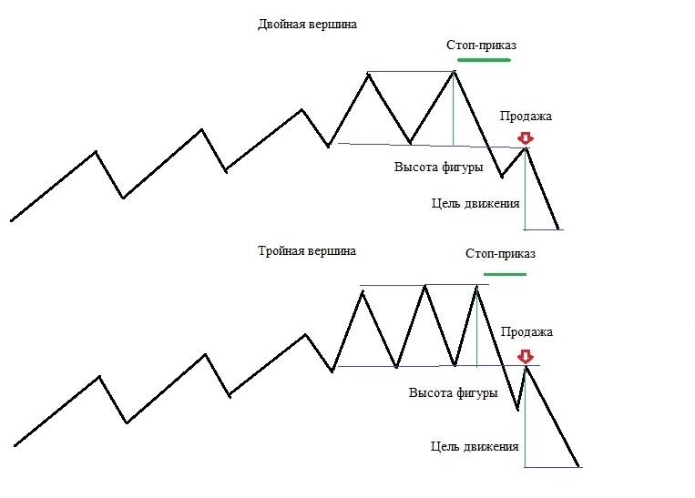 двойная и тройная вершина как определить и использовать