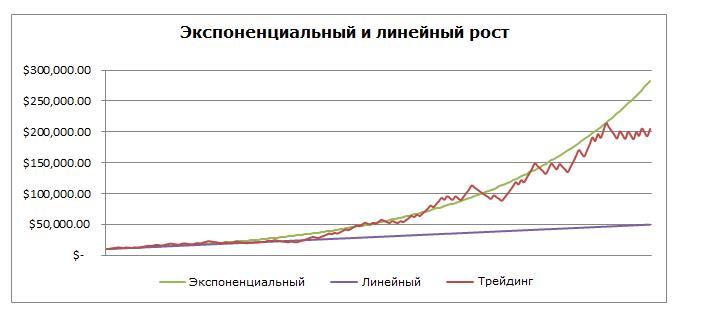 рост капитала в трейдинге