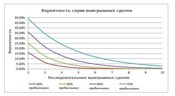вероятность серии выигранных сделок форекс