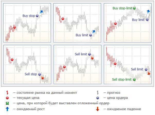 отложенные ордера Sell Limit и Buy Stop