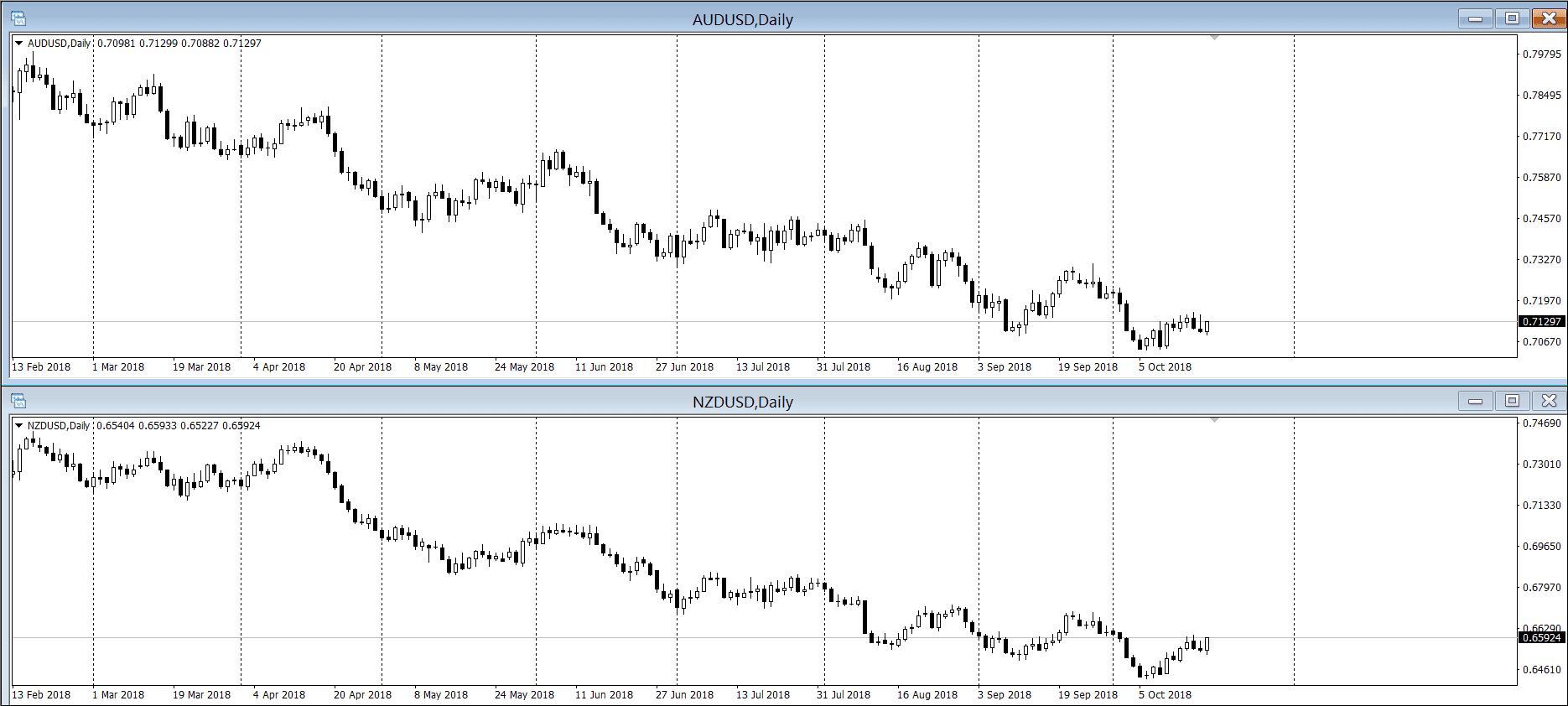 что такое корреляция на рынке форекс