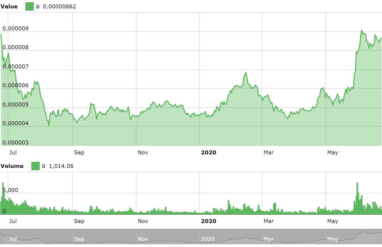 курс сardano в соотношении к биткоину