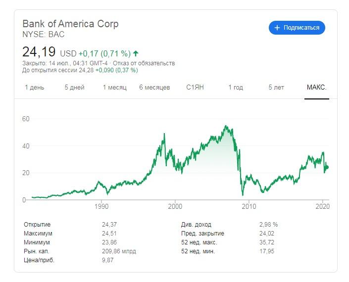 bank of america на графике