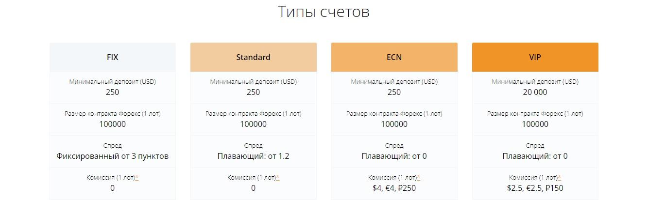 esplanade market solutions типы счетов