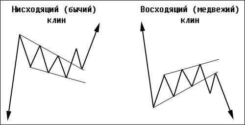 фигура технического анализа клин
