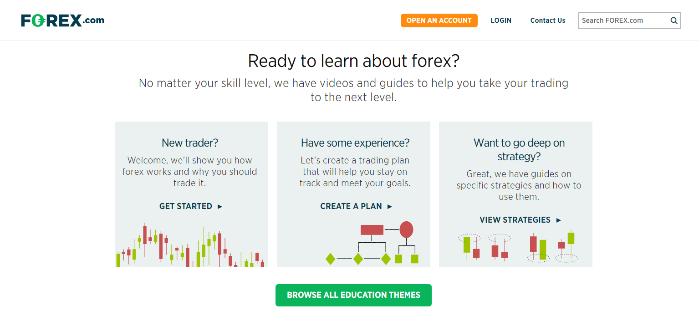 как работает forex.com